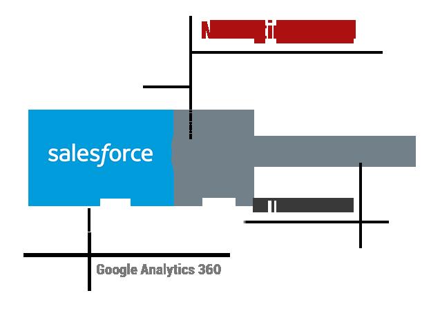 Salesforce Marketing Cloud Integration